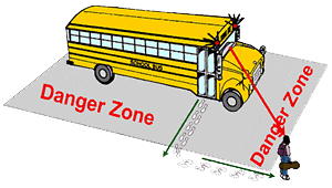 bus danger zones visual