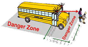 school bus danger zones visual